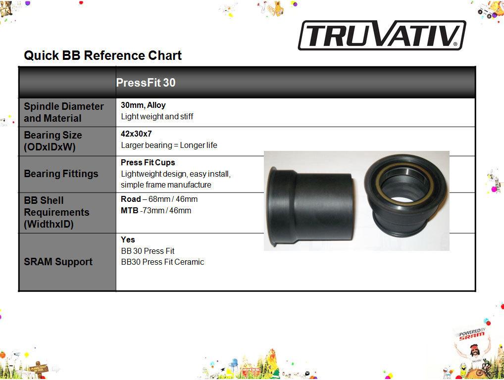 Středová osa SRAM TRUVATIV BB30 PressFit 30, ze 46mm